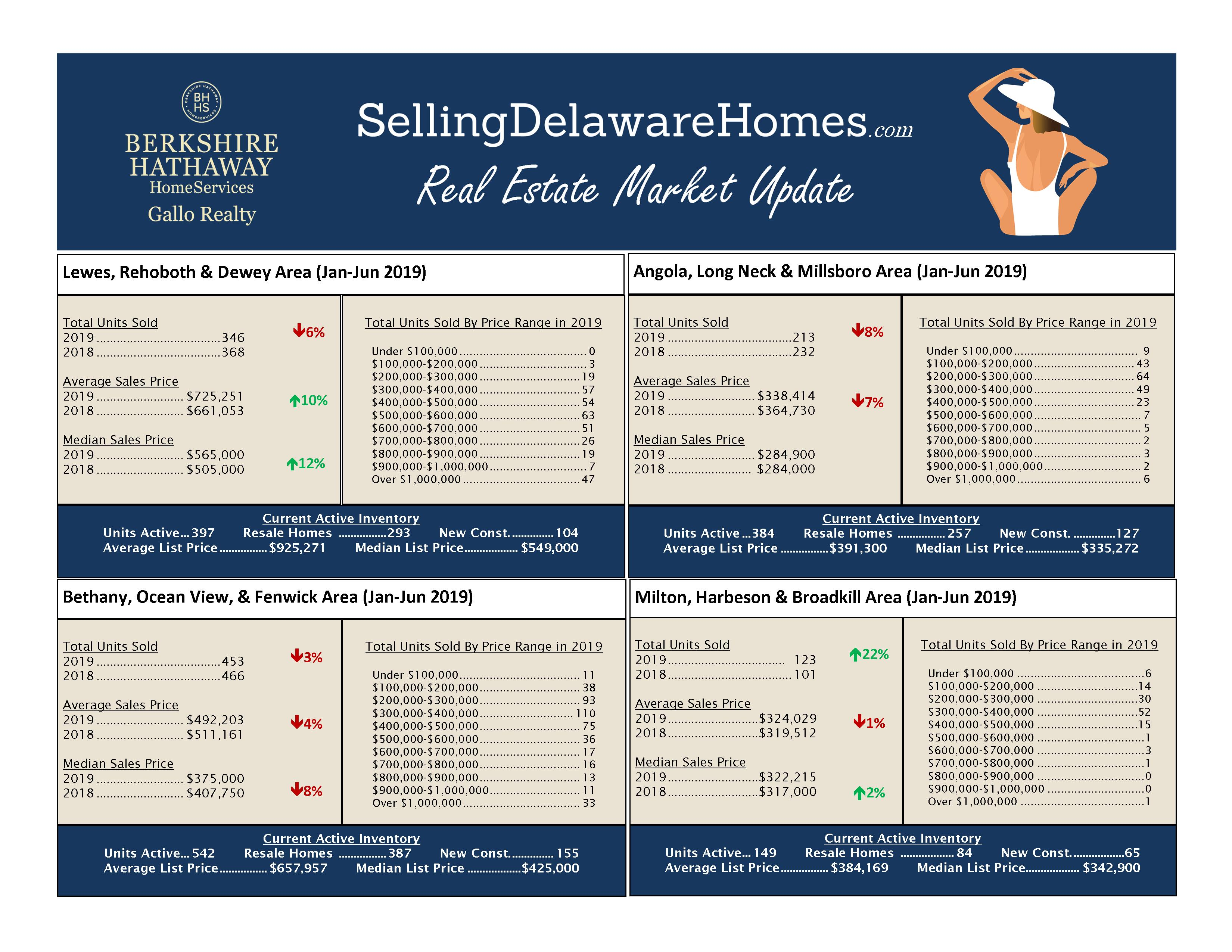 Current Real Estate Market Conditions – June 2019