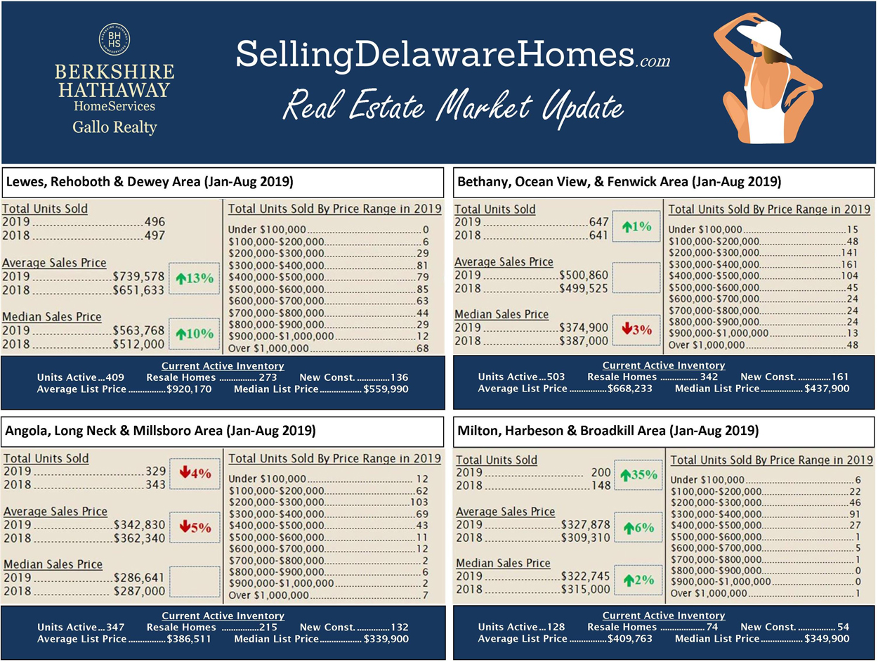 Real Estate Market Watch – August 2019