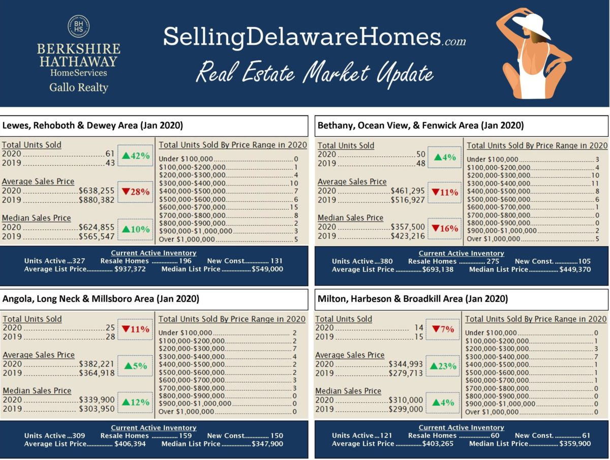 January 2020 Real Estate Market Update