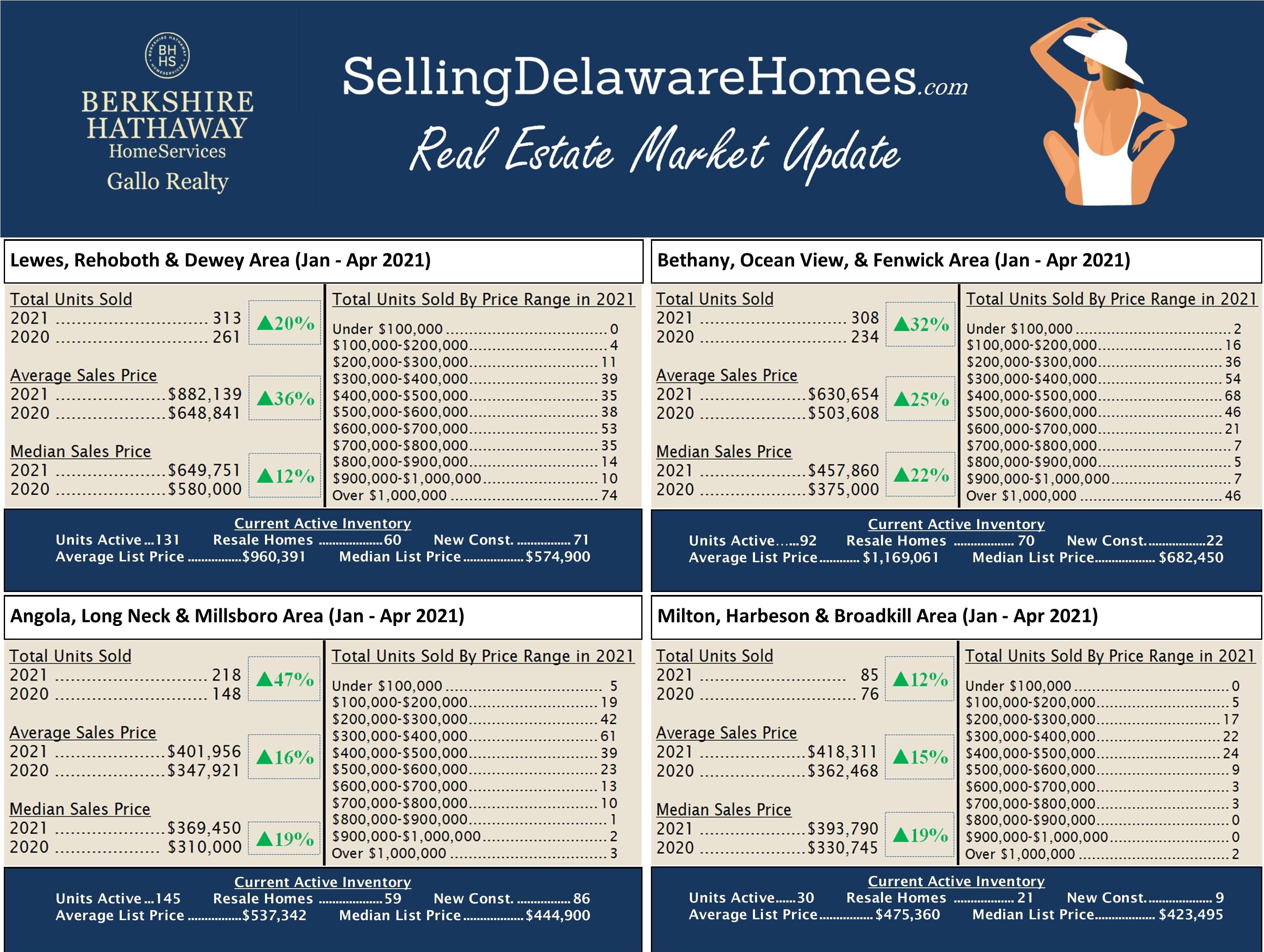 Jan-Apr 2021 Real Estate Market Update Sussex County, DE